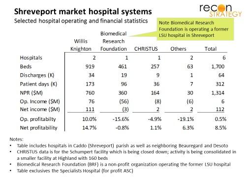 Shreveport market hospital systems