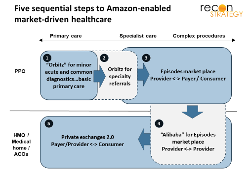 Five sequential steps to Amazon-enalbed market-driven healthcare 23Feb2018